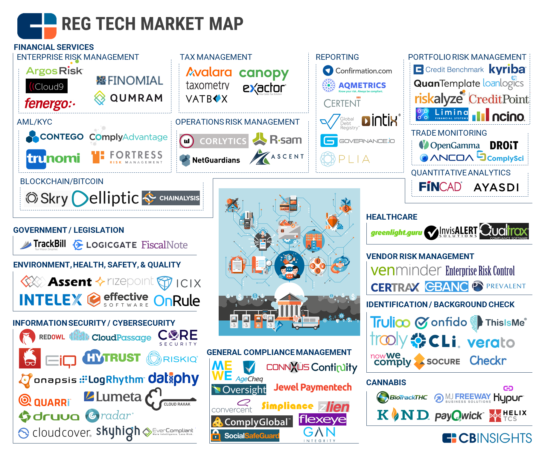 Technology Management Image: The Promise Of RegTech For Insurance