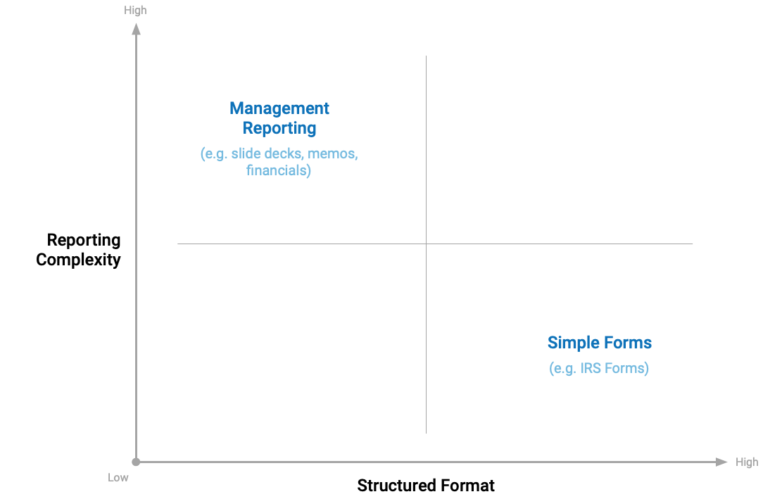 A chart showing the format for business reporting runs the gamut from rigidly structured to free-form.